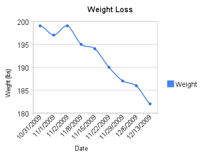 Weight Loss since end of October